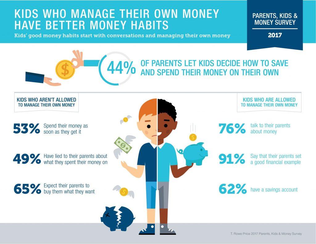 6 Unique Ways to Teach your Kids About Money - A Richer You